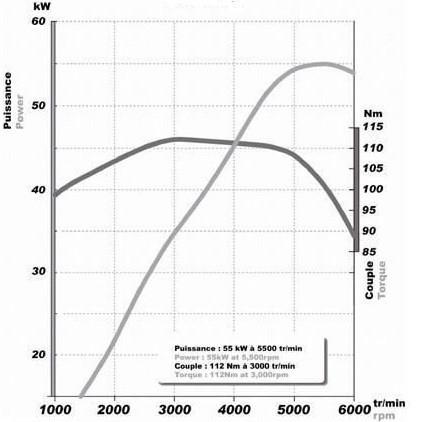 loshadinie sili kilovatt - Формула определения крутящего момента