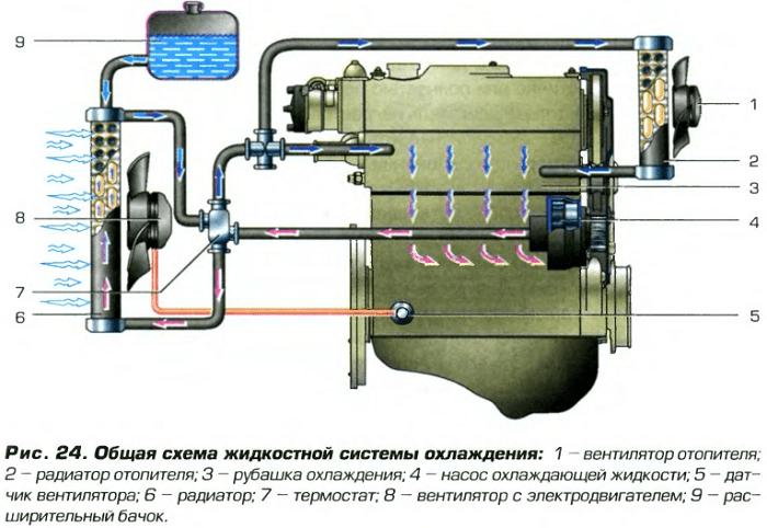 28 30 1 - Схема подключения вентилятора охлаждения ваз 2109 инжектор