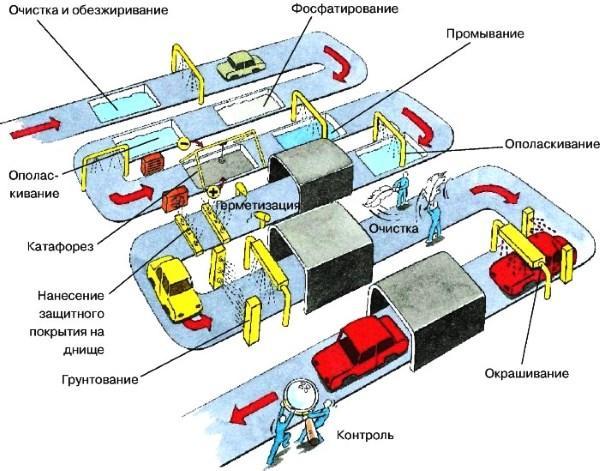 kataforeznoe gruntovanie v proizvodstve - У какого автомобиля самый надежный кузов