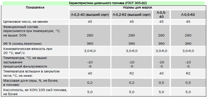 Какая плотность у дизельного топлива