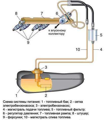 Как работает бензонасос на инжекторе