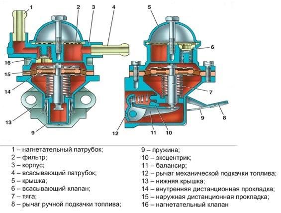 устройство механического бензонасоса