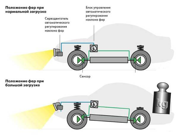 Как установить электрокорректор фар на гранту