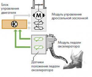 Электронная педаль газа