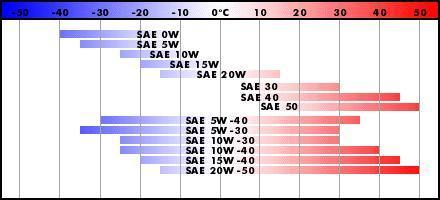 температурные режимы моторных масел