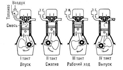 dvs-shema-raboti-cilindrov