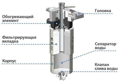конструкция сепаратора дизельного топлива