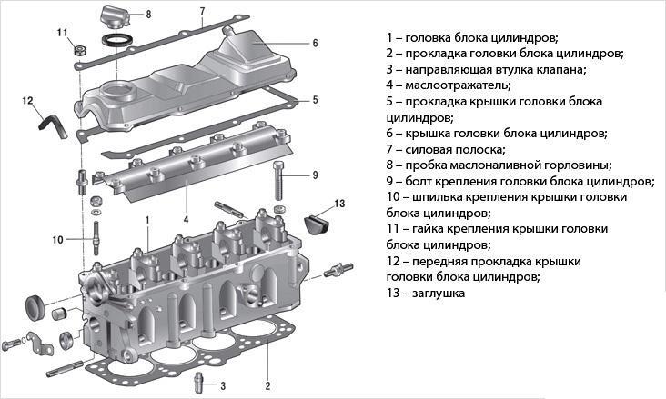 конструкция ГБЦ схема