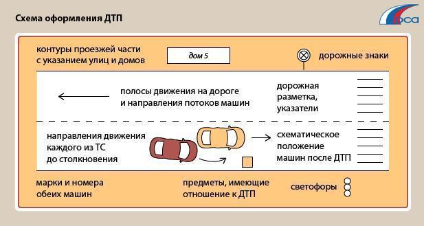 схема дтп по европротоколу