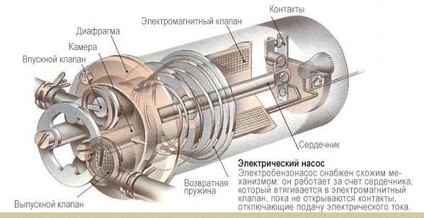 устройство электрического топливного насоса