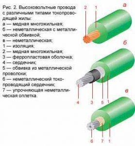 устройство высоковольтных проводов
