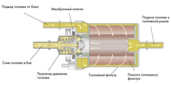 устройство регулятора давления топлива