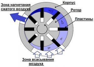 Роторно-винтовой компрессор
