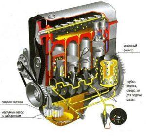 система смазки мотора