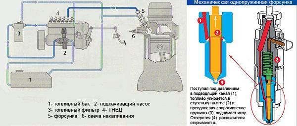 работа системы зажигания дизеля