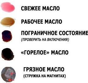 степени износа масла АКПП