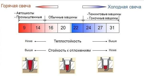 таблица калильного числа свечей зажигания