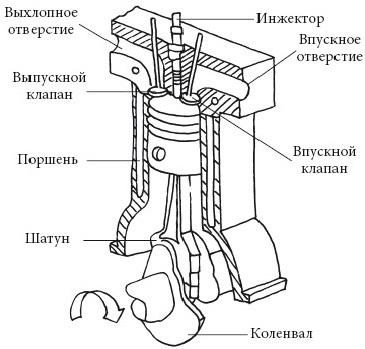 Устройство дизельного двигателя и отличия от бензиновых ДВС