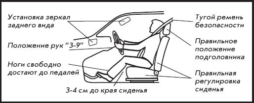 посадка за рулем