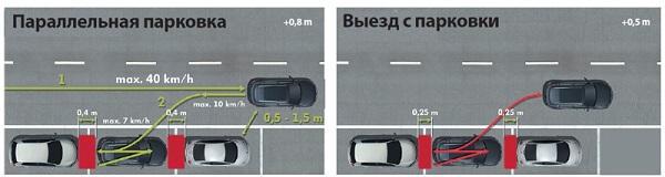 схема перпендикулярной парковки