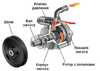 устройство насоса гидроусилителя