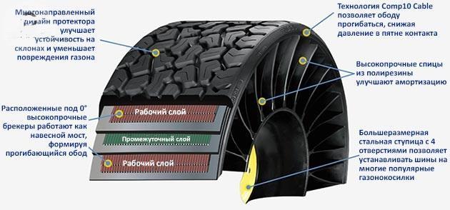 конструкция безвоздушных шин
