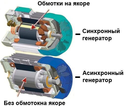отличия синхоронного и асинхронного генератора
