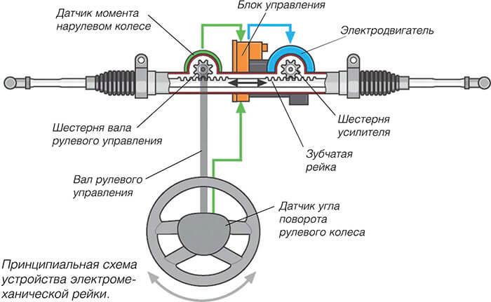 как работает электроусилитель