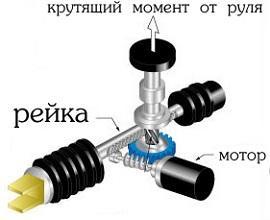 электрический уселитель руля