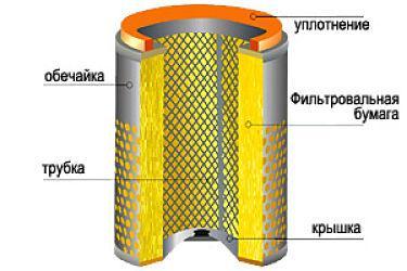 фильтр цилиндрического типа