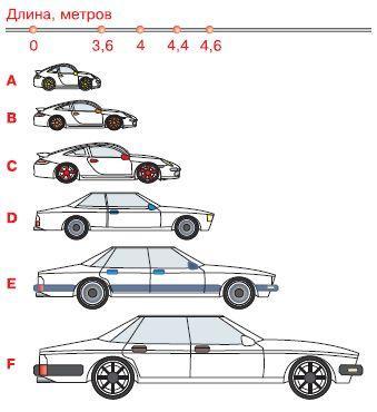 классы машин какие есть
