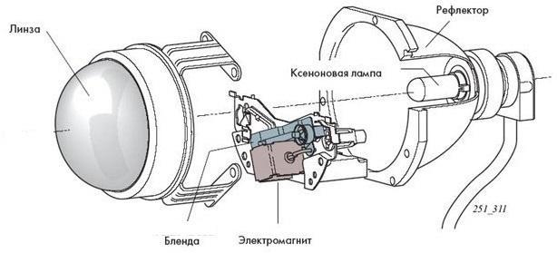 устройство ксеноновой фары