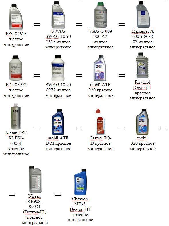 Жидкость для гидроусилителя: какая, что залить, замена, ресурс