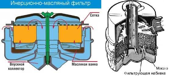 Инерционно-масляный воздушный фильтр