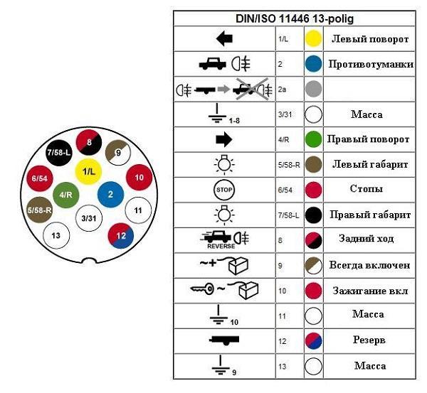 Схема подключения розетки легкового прицепа