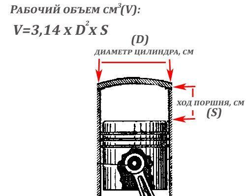 объем двигателя что это такое