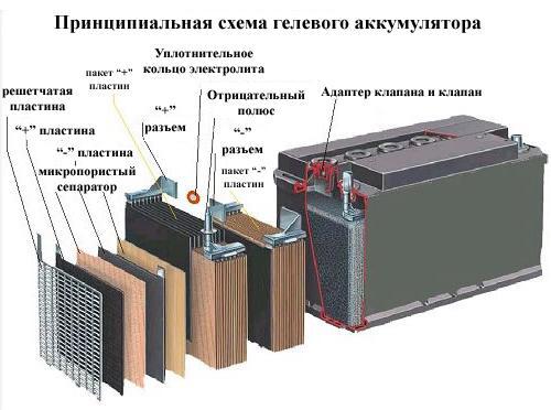 принцип работы гелевого уккумулятора
