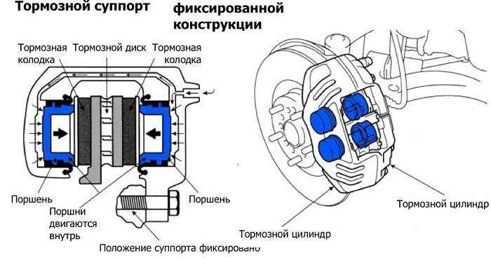 принцип работы тормозного суппорта