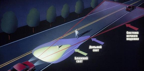 принцип работы камеры ночного видения