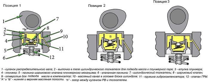 принцип работы гидрокомпенсаторов