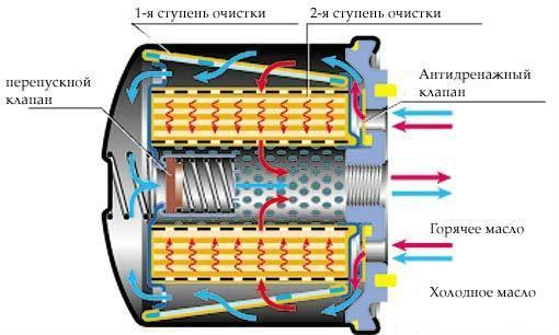 принцип работы масляного фильтра
