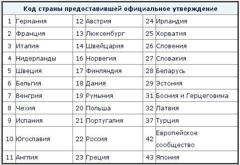 таблица производителей автостекол