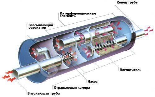 устройство резонатора