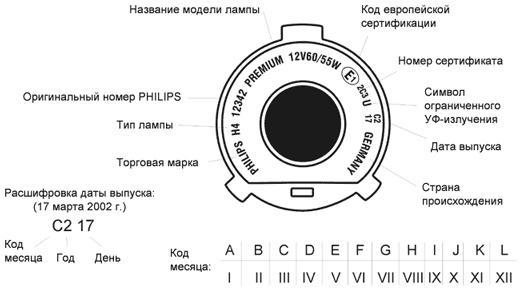 расшифровка маркировки ламп