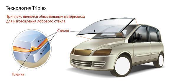 маркировка стекол автомобилей расшифровка