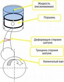 гидроудар двс