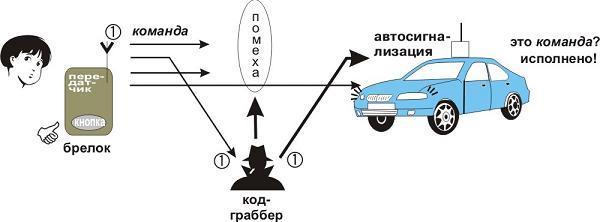 принцип работы кодграббера