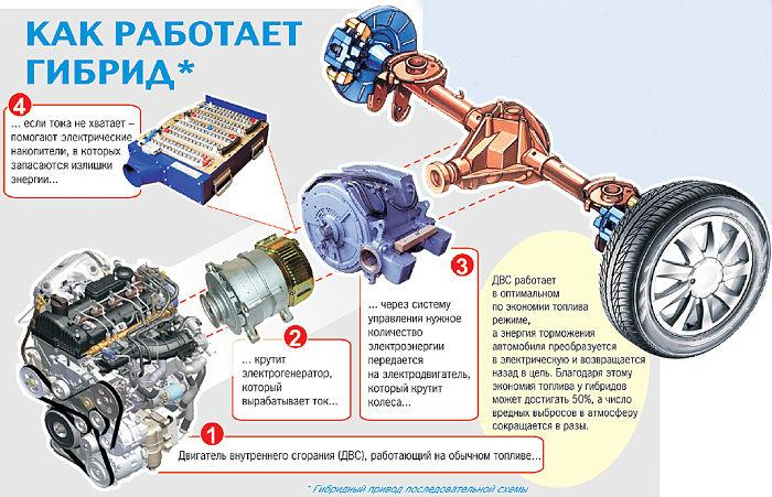принцип работы гибридного двигателя