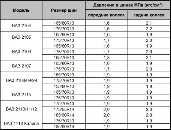 Таблица давления в шинах ваз
