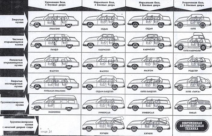 типы кузовов автомобилей